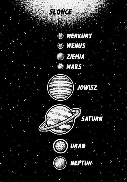Plakat z układem planetarnym naszej galaktyki